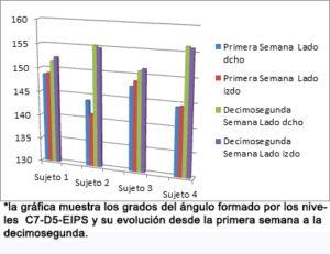Gráfica del estudio sobre la efectividad del vendaje neuromuscular en alineamiento postural en casos de parálisis cerebral de tipo diparesia espástica